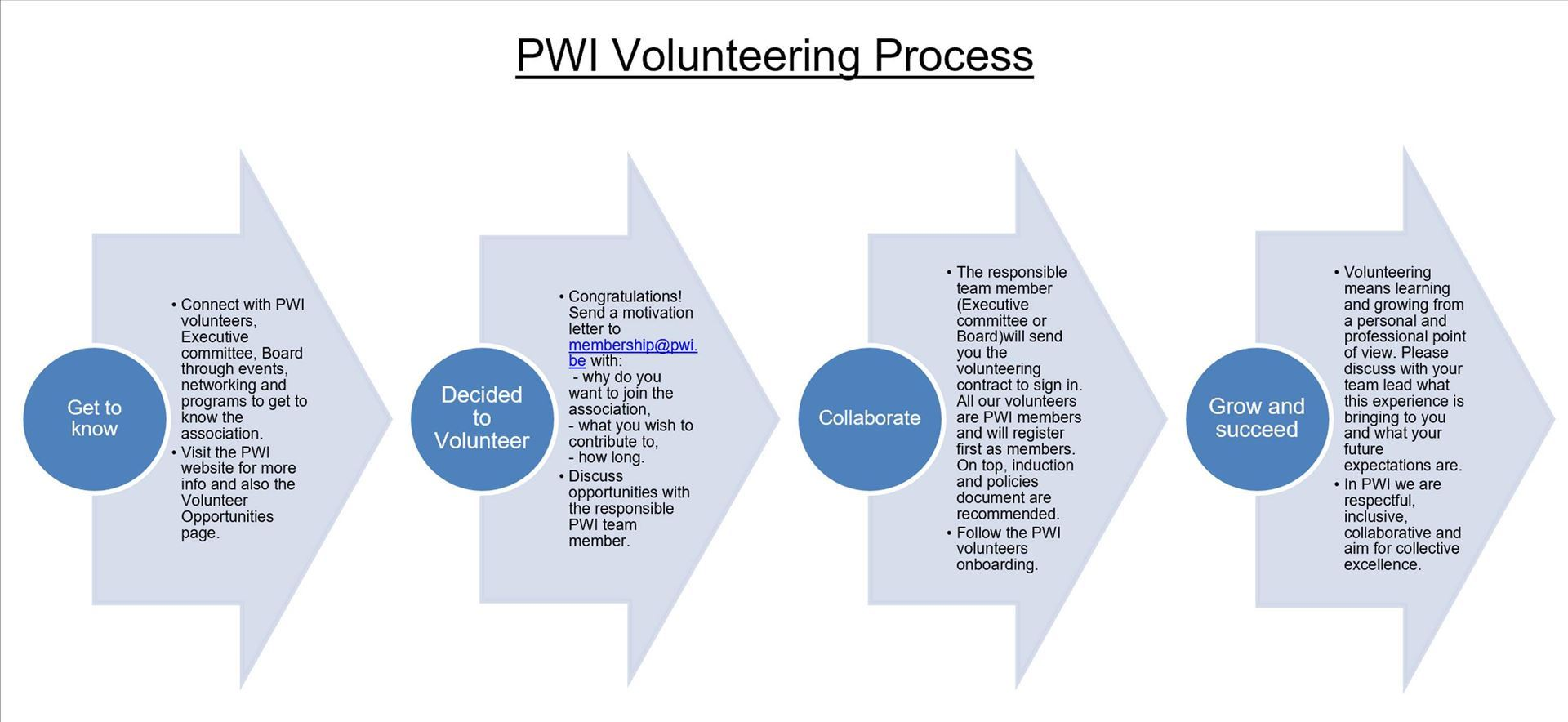 PWI - Volunteer Opportunities